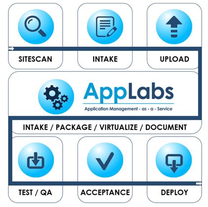 AppLabs 1