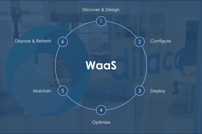 WaaS - Six steps visual